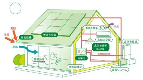 救太陽能廠商也救長輩 日本推零耗能住宅ZEH 冬暖夏涼降低溫差致病風險